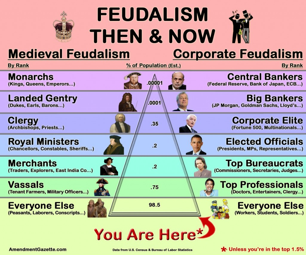 Feudalism-now-and-then-1024x853.jpg