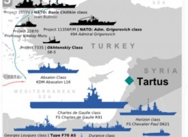 The Russian Navy in the Eastern Mediterranean: Naval Briefing November 9th, 2016 by LeDahu
